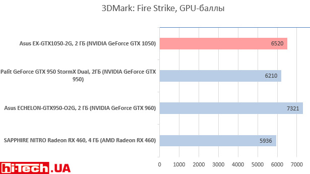 Asus EX-GTX1050-2G в 3DMark: Fire Strike