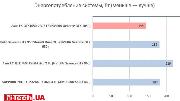 Энергопотребление Asus EX-GTX1050-2G