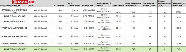 Референсные характеристики видеокарт NVIDIA разных классов последнего поколения, основанных на архитектуре Pascal