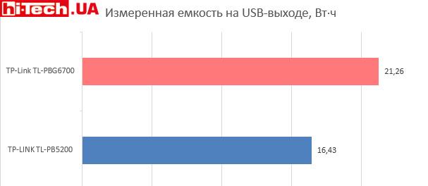 Измерение емкости внешнего аккумулятора TP-Link TL-PBG6700