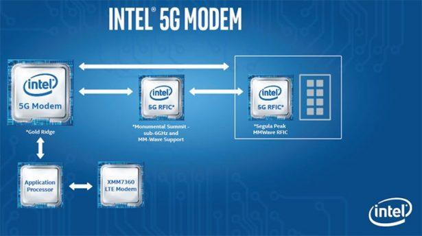 intel-5g-solution