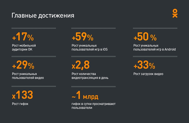 Втечении следующего года аудитория «Одноклассников» увеличилась на9,3%