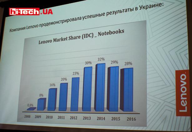 Доля Lenovo на рынке ноутбуков в Украине