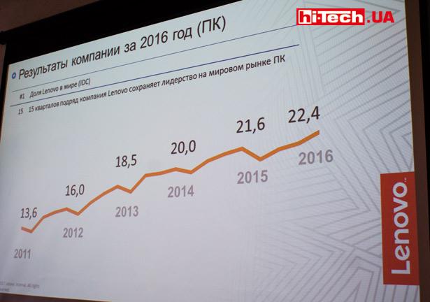 Доля Lenovo на мировом рынке ПК