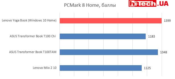 Производительность CPU Lenovo Yoga Book