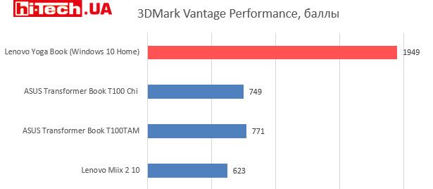 Производительность GPU Lenovo Yoga Book