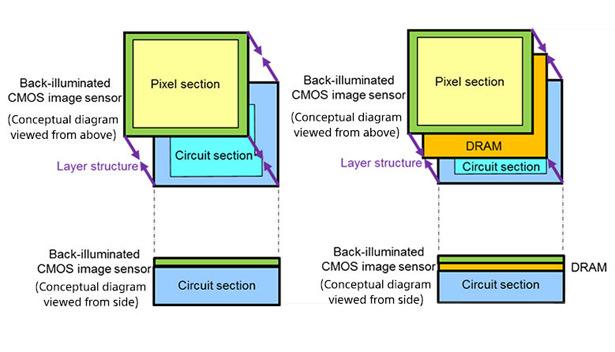 Сравнение структуры существующих двухслойных сенсоров и нового трехслойного. Появился новый слой с DRAM-буфером