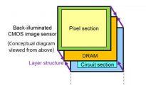 3-слойный камерный сенсор Sony