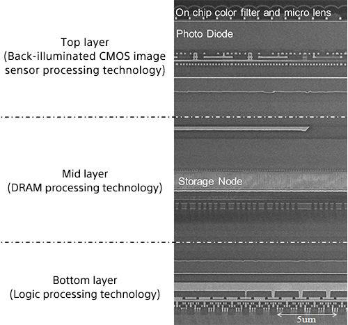 Строение трехслойного сенсора Sony