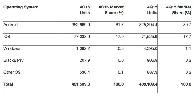 Worldwide smartphone sales in the fourth quarter of 2016
