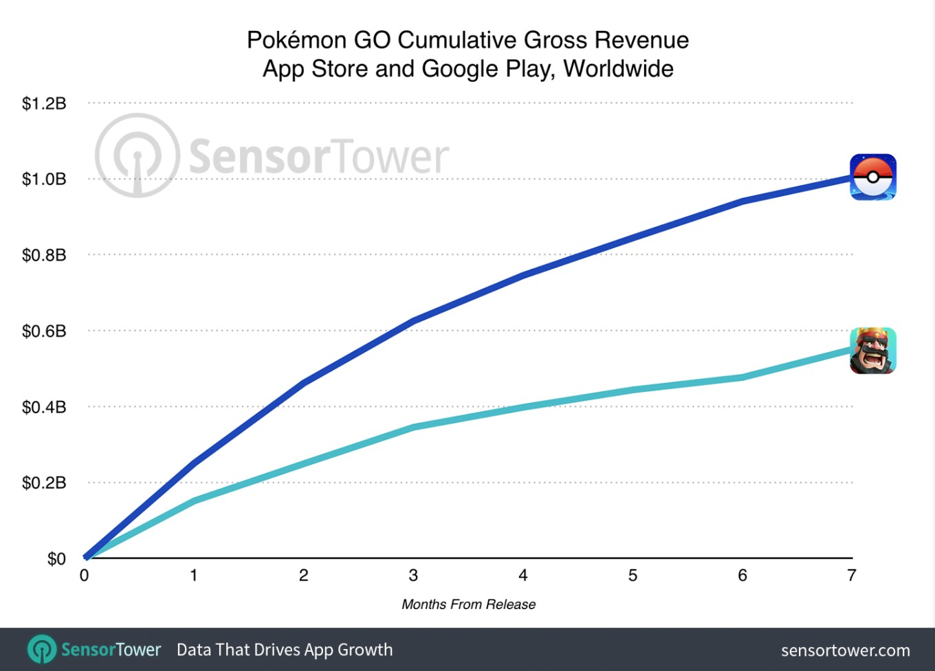 pokemon go income 1kkk