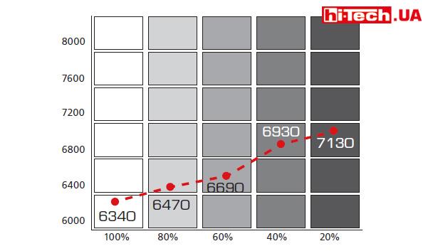 Стабильность цветовой температуры ASUS-PG248Q