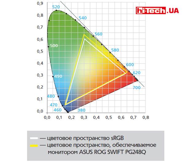 Цветовой охват ASUS ROG SWIFT PG248Q