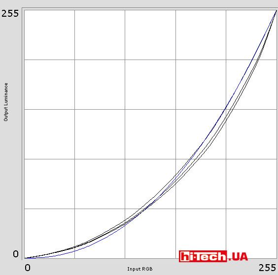 Полученные гамма-кривые с предустановкой монитора sRGB