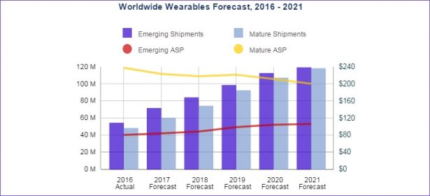 wearable idc foresact 2021