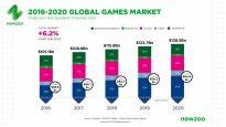 gaming market 2017 newzoo