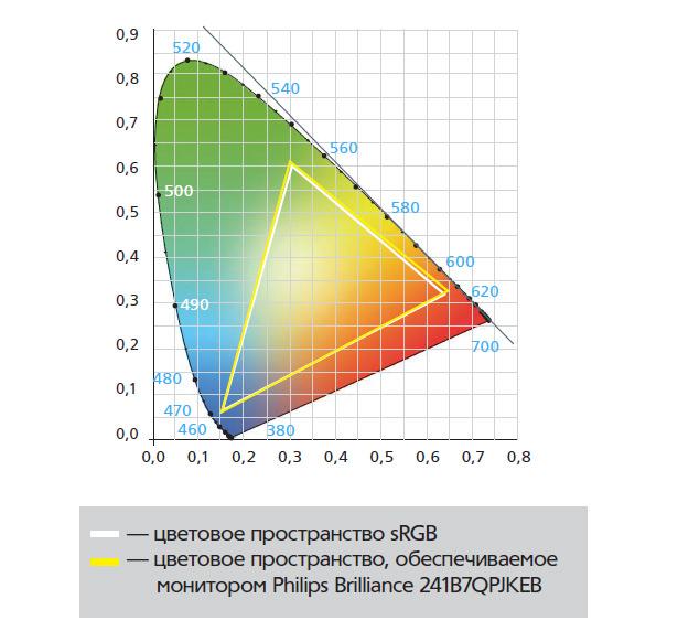 Цветовое пространство, обеспечиваемое монитором Philips Brilliance 241B7QPJKEB