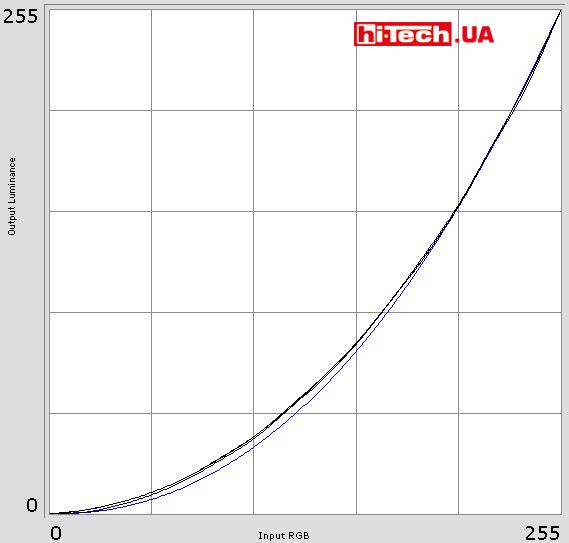 Полученные гамма-кривые, во многом характеризующие точность цветопередачи, выглядят очень неплохо. Они хорошо собраны и находятся очень близко от идеальной кривой
