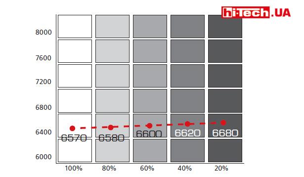 Со стабильностью цветовой температуры у Philips Brilliance 241B7QPJKEB полный порядок
