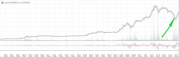 Изменение курса Ethereum (ETH) (одны из основных валют, добываемых сегодня видеокартами) к доллару по данным биржи Poloniex. Пару дней назад снижение (отмечено зеленым) привело к большим волнениям многих майнеров