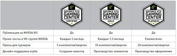 nvidia gaming clubs cis