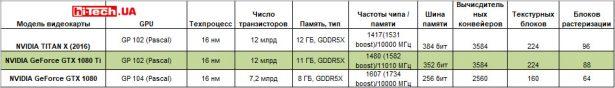 Сравнение характеристик референсных видеокарт NVIDIA GeForce GTX 1080, GeForce GTX 1080 Ti и TITAN X (2016)