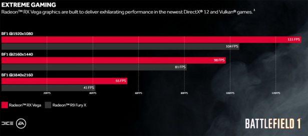 Сравнение производительности AMD Radeon RX Vega и Radeon R9 Fury X