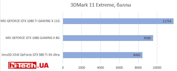 3DMark 11 Extreme, баллы