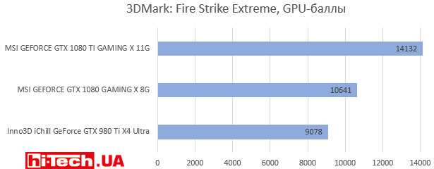3DMark: Fire Strike Extreme, GPU-баллы