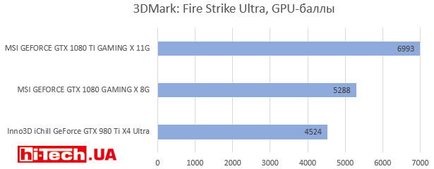 3DMark: Fire Strike Ultra, GPU-баллы
