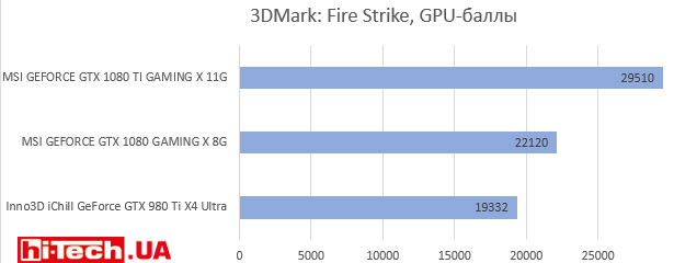 3DMark: Fire Strike, GPU-баллы