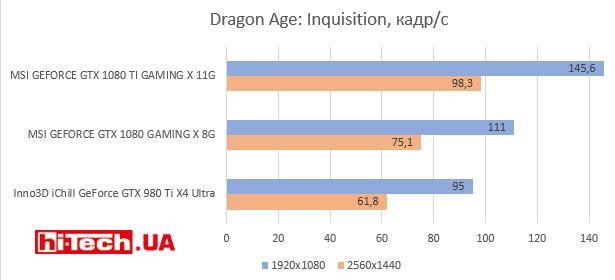 Dragon Age: Inquisition, кадр/с
