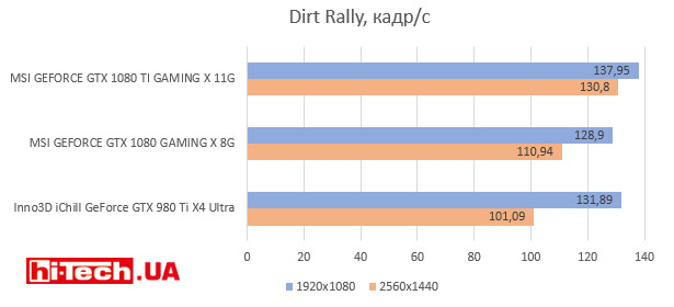 Dirt Rally, кадр/с