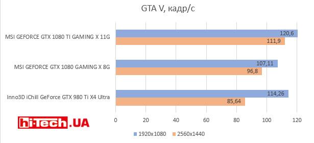 GTA V, кадр/с