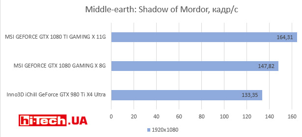Middle-earth: Shadow of Mordor, кадр/с