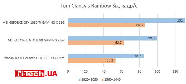 Tom Clancy's Rainbow Six, кадр/с