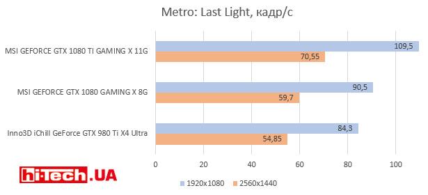 Metro: Last Light, кадр/с