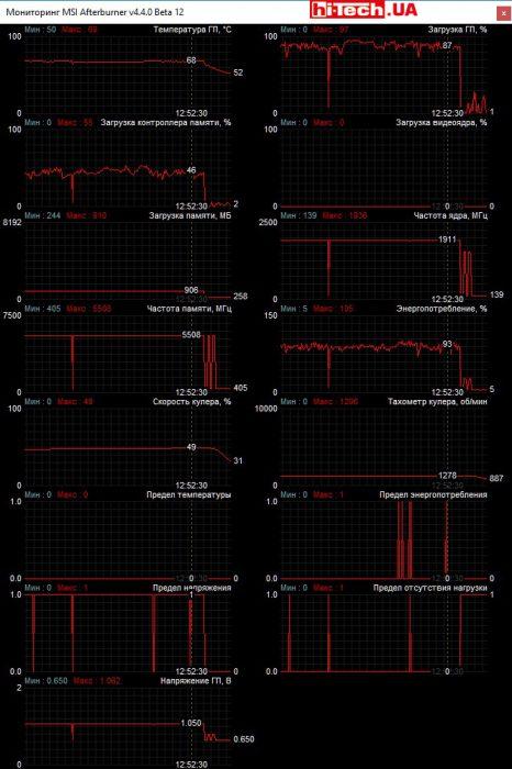 Работа MSI GEFORCE GTX 1080 TI GAMING X 11G под нагрузкой (MSI Afterburner)