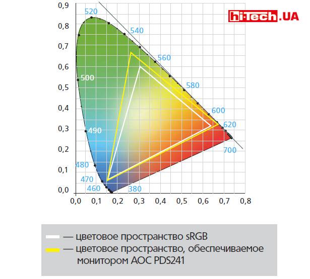 AOC-PDS241-color-space