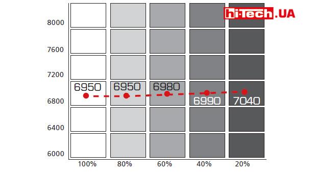 AOC PDS241 порадовал отличной стабильностью цветовой температуры