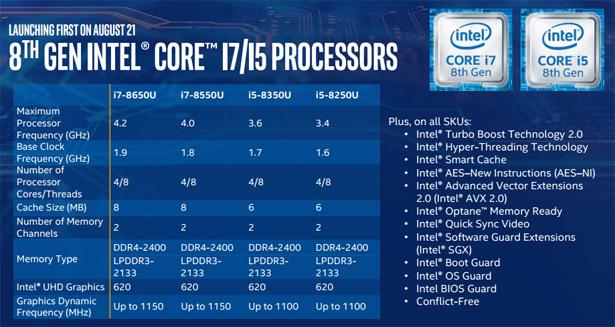 Характеристики Intel Core i7-8650U, Core i7-8550U, Core i5-8350U и Core i5-8250U