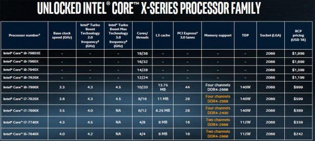 Слайд, который был доступен в момент анонса семейства процессоров Intel Core X