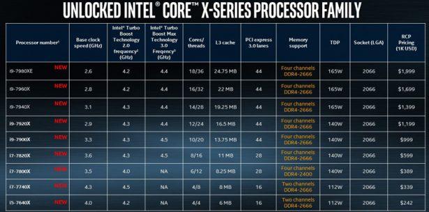 Слайд, с полными характеристиками топовых моделей CPU, который появился только сейчас