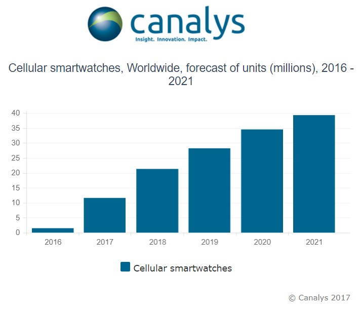 cecullar smart watch forecast canalys