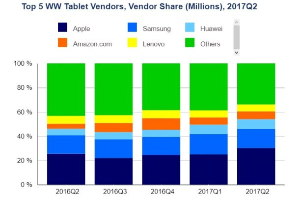 idc fuck up tablets 2017 q2