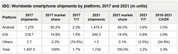 IDC smartphones 2017-2021