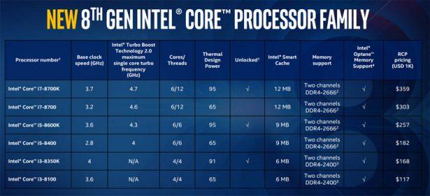 Сравнение характеристик десктопных процессоров Intel Core восьмого поколения
