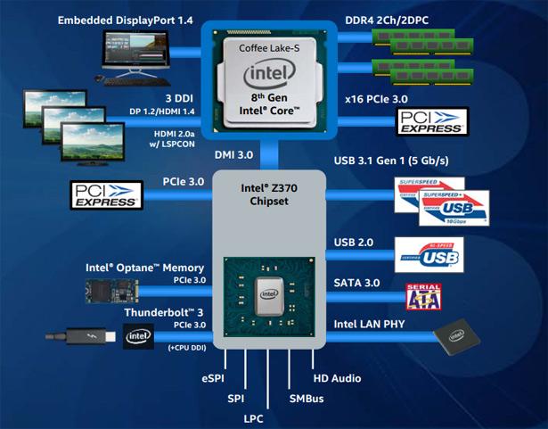 Структура платформы на базе процессоров Intel Core восьмого поколения