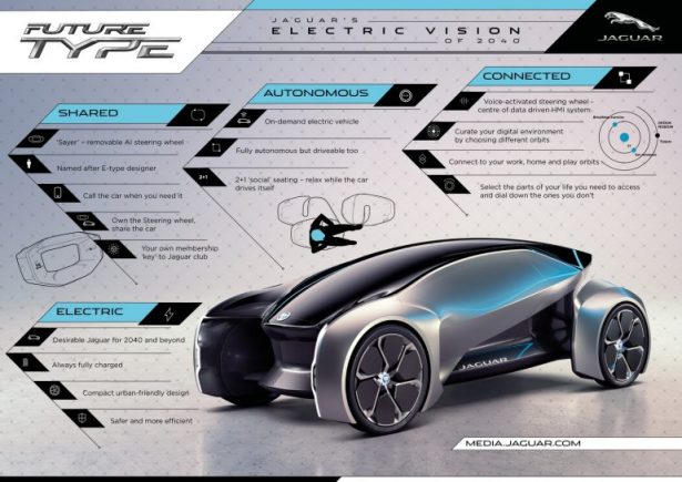 Jaguar electro vehicle 2040 2