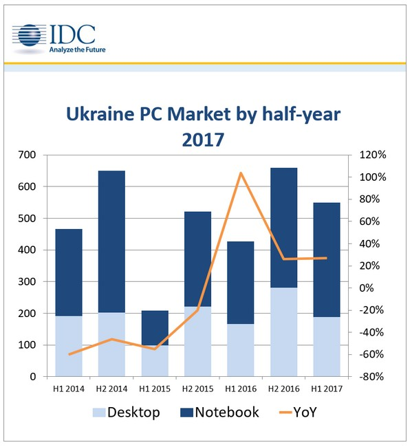 pc ukraine idc